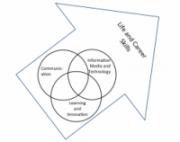 four-skill-sets